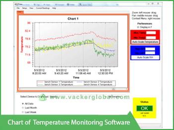Chart of Temperature Monitoring  software