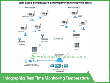 Infographics Real time Monitoring temperature VackerGlobal