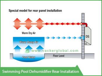 Swimming Pool Dehumidifier Rear Installation VackerGlobal